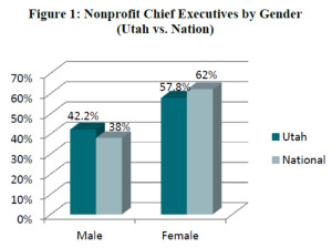 Graph - Utah Women in Nonprofit Leadership 2014